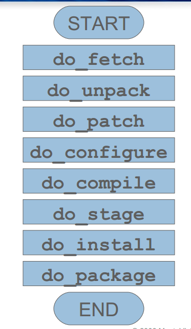 Bitbake packages compilation process – Lynxbee